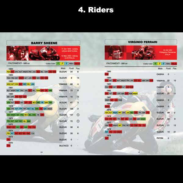 chapter 4 - riders statistic